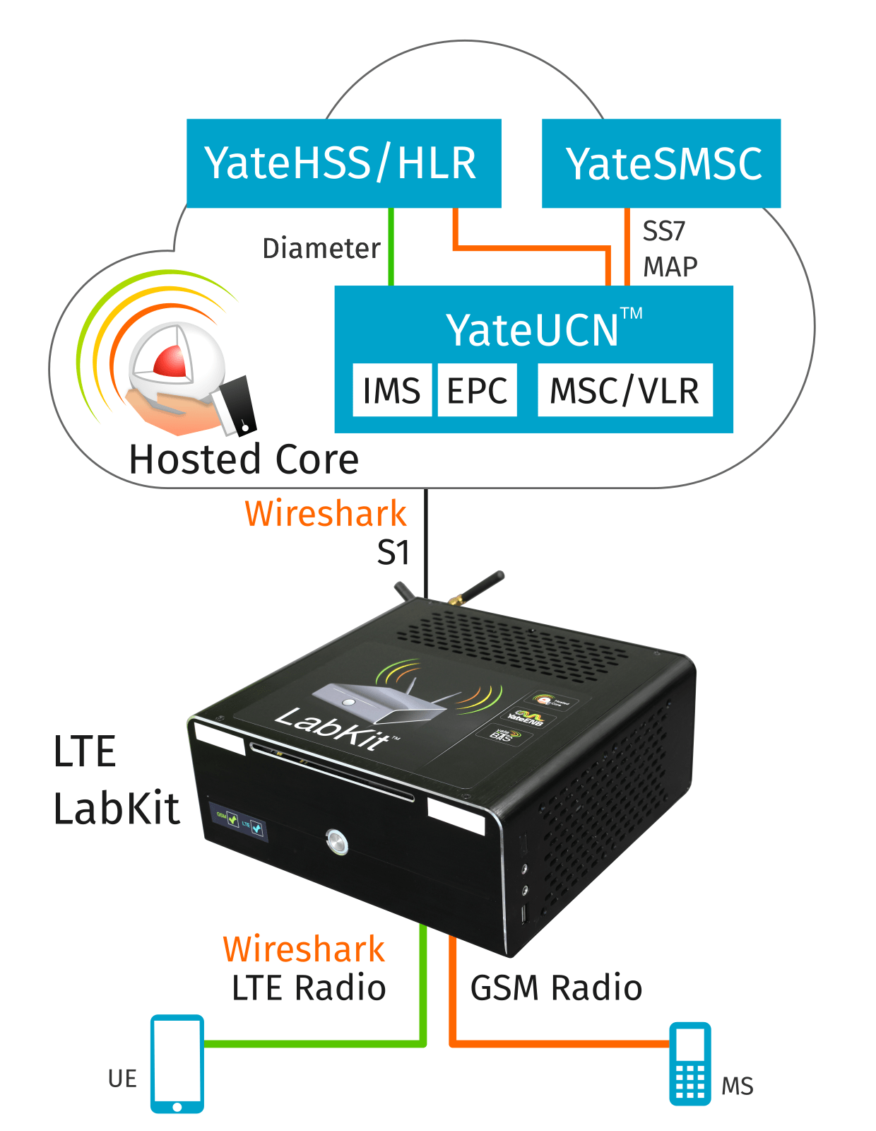 lte-labkit-and-hosted-core-gsm-lte-core-network.png